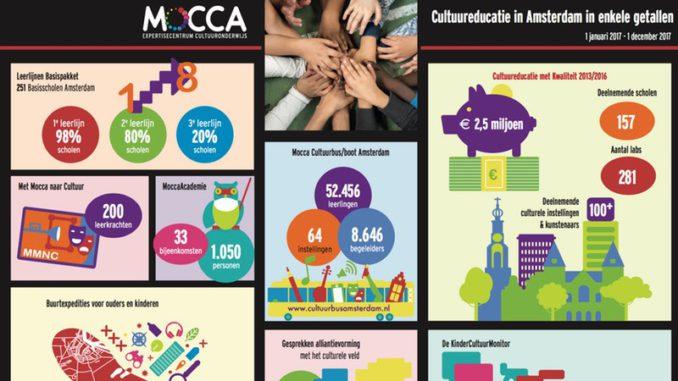 Mocca cultuureducatie in getallen 2017