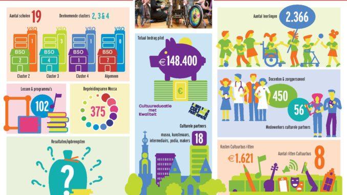 Mocca SO Infographic speciaal onderwijs factsheet cultuuronderwijs pilot