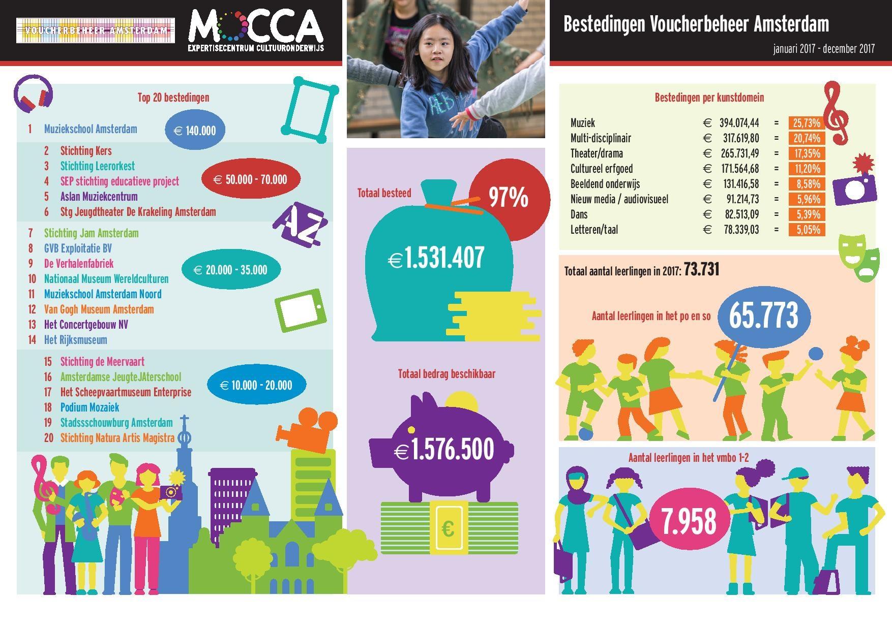 Voucherbeheerbestedingen 2017 Mocca exterisecentrum cultuuronderwijs