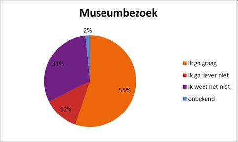 Museumbezoek-Kicumo KinderCultuurMonitor Wat vinden kinderen van cultuur