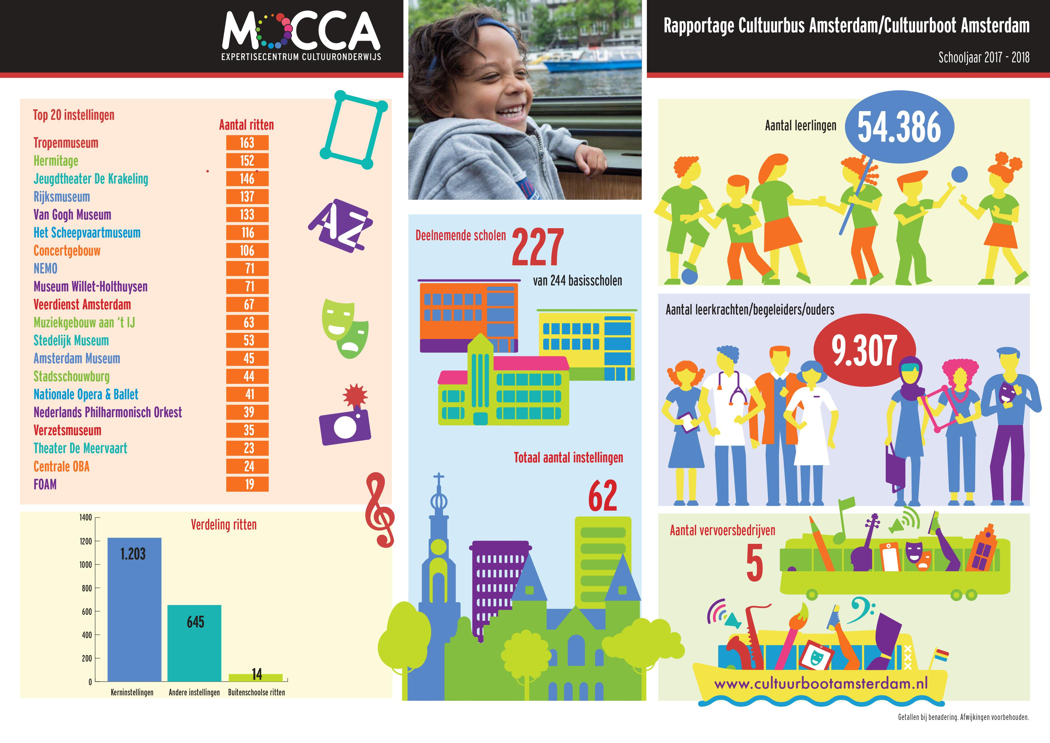 cultuurbus factsheet schooljaar 2017-2018